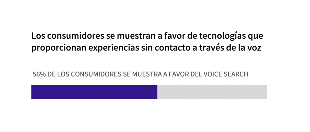 VOICE SEARCH para ecommerce